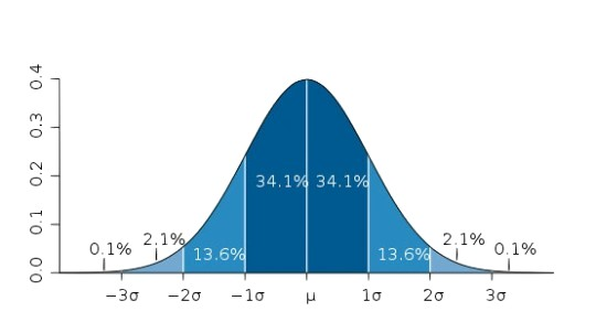Image of a normal frequency distribution (bell) curve.